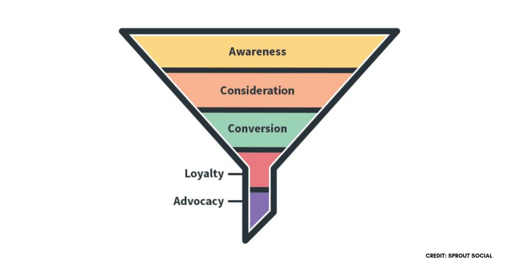 Ilustrasi Marketing Funnel