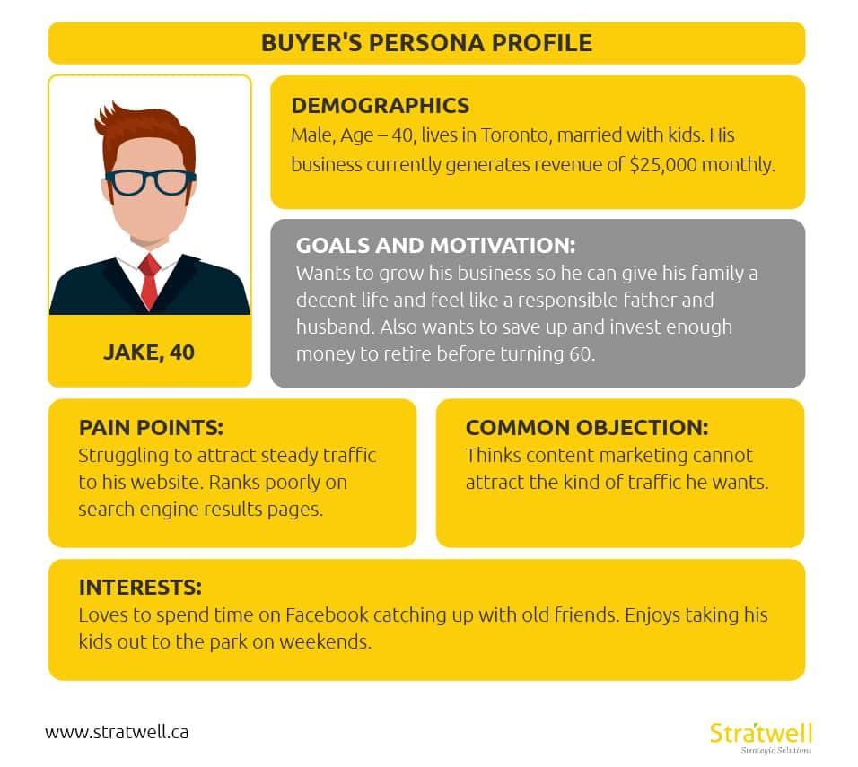 Contoh Visualisasi Buyer Persona