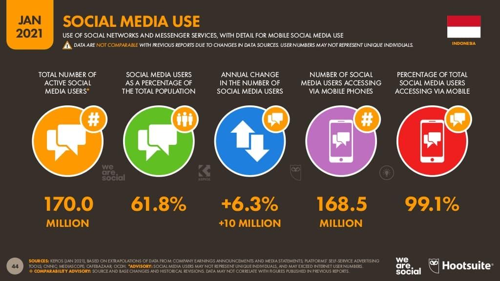 Data Social Media di Indonesia